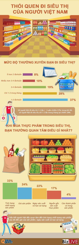 Nguoi Viet dang ngay cang 'cuong' di sieu thi - Anh 1