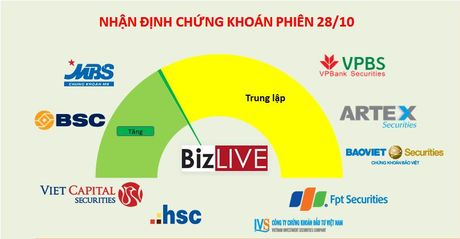 Nhan dinh chung khoan 28/10: Tang diem phien cuoi tuan - Anh 1