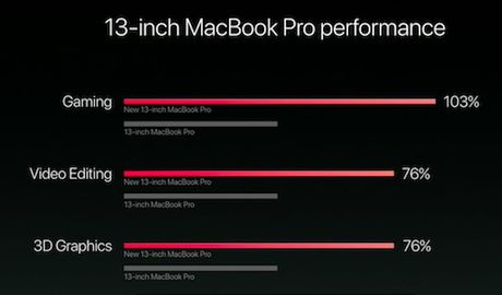 Apple trinh lang tuyet pham Macbook Pro moi voi Touch Bar - Anh 12