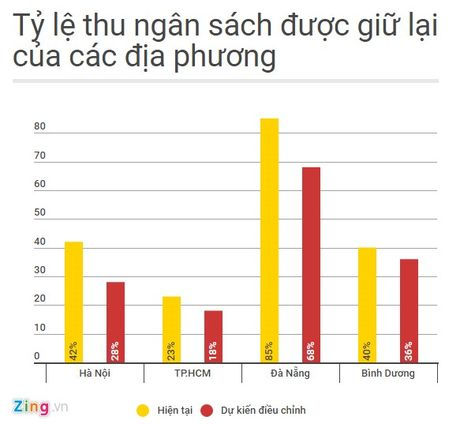 Bo Tai chinh: Nguon luc cua TP.HCM khong giam, chi khong tang nhu nhu cau - Anh 2