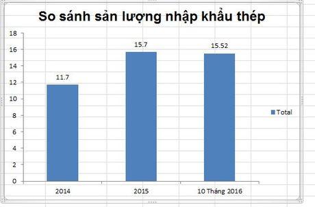 San luong nhap khau sat thep 10 thang nam 2016 bang ca nam 2015 - Anh 1