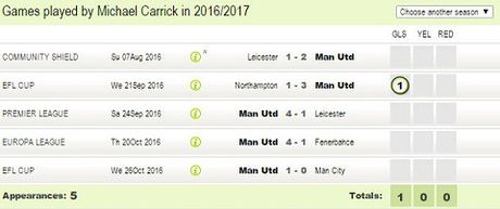 Man United: Michael Carrick xung dang duoc da chinh hon Fellaini - Anh 4