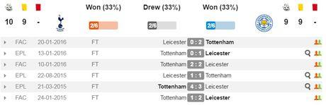 21h00 ngay 29/11, Tottenham Hotspur vs Leicester: Giang bay don nha vua - Anh 2