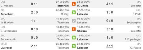 21h00 ngay 29/11, Tottenham Hotspur vs Leicester: Giang bay don nha vua - Anh 3