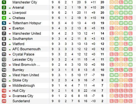 21h00 ngay 29/11, Tottenham Hotspur vs Leicester: Giang bay don nha vua - Anh 5