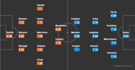 01h45 ngay 30/10, Juventus vs Napoli: Thang de cat duoi cac doi thu - Anh 4