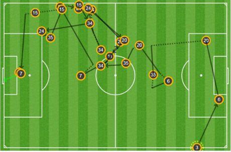 Sut tung luoi Sunderland, Sanchez lap ky luc - Anh 2