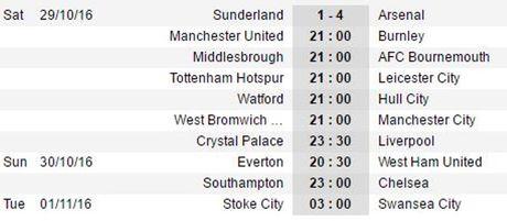 Giroud tao khac biet, Arsenal huy diet Sunderland - Anh 4