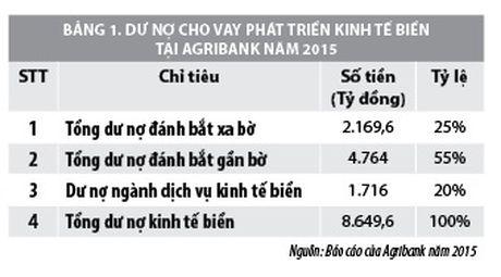 Vai tro cua tin dung ngan hang trong phat trien kinh te bien Viet Nam - Anh 2