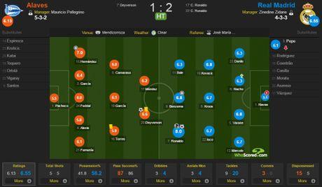 Ronaldo lap hat-trick, Real thang dam Alaves 4-1 - Anh 9