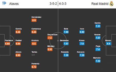 Nhan dinh Alaves - Real Madrid: Ronaldo tinh giac? - Anh 3