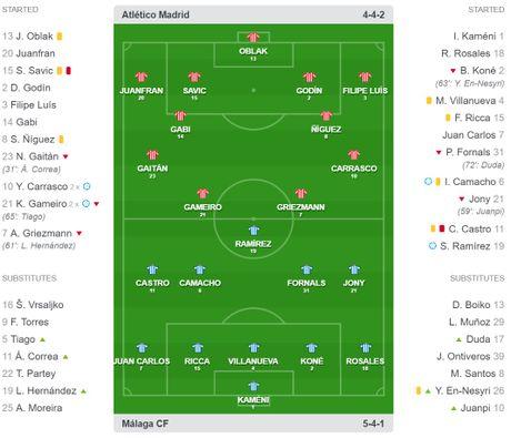 Hang cong dut diem nhu than, Atletico thang cung Malaga trong the mat nguoi - Anh 2