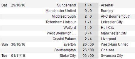 22h00 ngay 30/10, Southampton vs Chelsea: Hiem hoa o St. Mary's - Anh 3