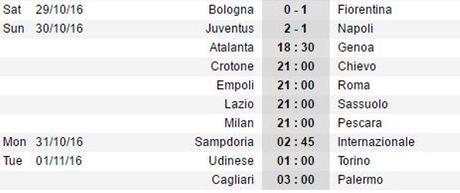 21h00 ngay 30/10, Empoli vs AS Roma: Kho can khach - Anh 2