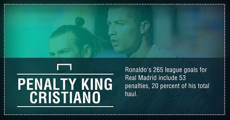 THONG KE: Ronaldo co thanh tich da phat den cuc ky ba dao - Anh 1