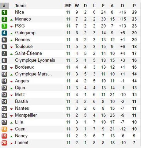 Balotelli dut diem tinh te ha Nantes, Nice tiep tuc thong tri ngoi dau Ligue I - Anh 3