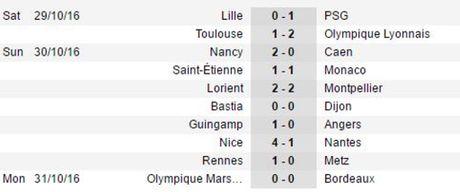 Balotelli dut diem tinh te ha Nantes, Nice tiep tuc thong tri ngoi dau Ligue I - Anh 4