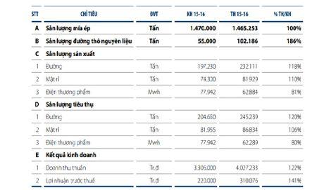 DHCD SBT nien do 2015-2016: Loi nhuan truoc thue dat 310 ty dong, vuot 41% ke hoach nam - Anh 1