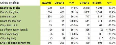 REE Corp: Loi nhuan quy III tang 18%, khoan dau tu hon 4.300 ty dong chua mang ve hieu qua trong 9 thang dau nam - Anh 1