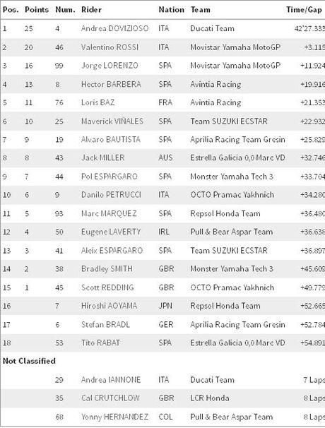MotoGP: Cai ten thu 9 buoc len dinh cua nam 2016 - Anh 4