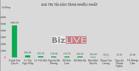 Top rich 17-21/10: Lan dau Viet Nam co 2 ty phu USD tren san chung khoan - Anh 2