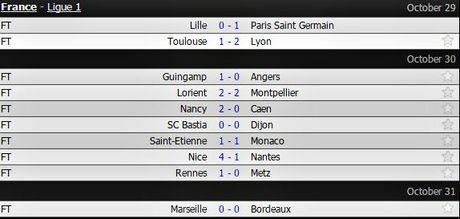 'Sieu quay' Balotelli choi sang, Nice tiep tuc bay cao o Ligue 1 - Anh 1
