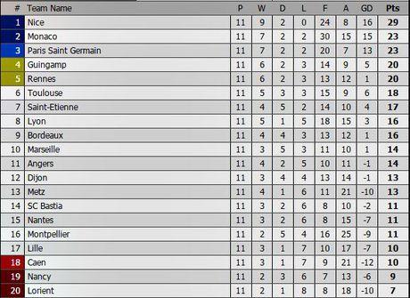 'Sieu quay' Balotelli choi sang, Nice tiep tuc bay cao o Ligue 1 - Anh 2