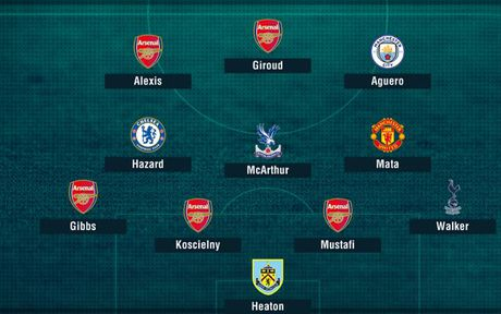 Arsenal thong tri doi hinh xuat sac nhat vong 10 Premier League - Anh 13