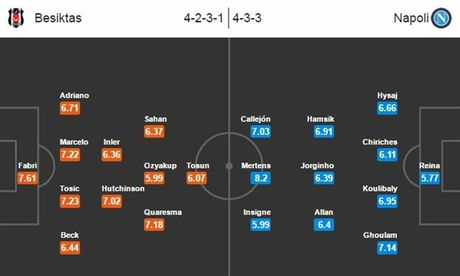 00h45 ngay 02/11, Besiktas vs Napoli: Chuyen lam khach bao tap - Anh 3