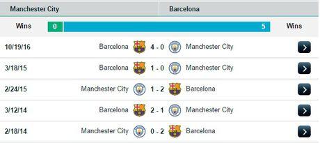 02h45 ngay 02/11, Man City vs Barcelona: Phuc thu o Etihad? - Anh 3