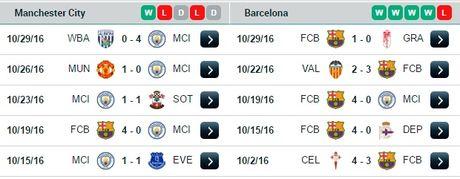 02h45 ngay 02/11, Man City vs Barcelona: Phuc thu o Etihad? - Anh 4