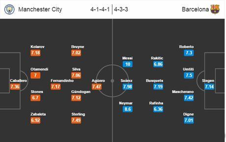 02h45 ngay 02/11, Man City vs Barcelona: Phuc thu o Etihad? - Anh 6