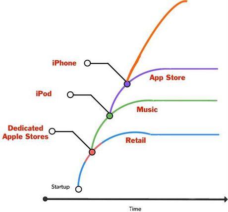 4 tro ngai can Tim Cook tro thanh Steve Jobs thu 2 - Anh 3