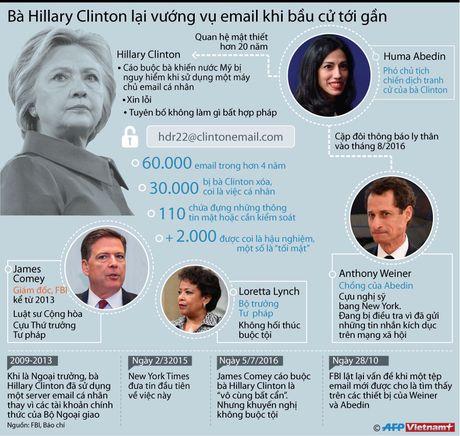 Ba Hillary Clinton vuong vu email khi bau cu toi gan - Anh 1