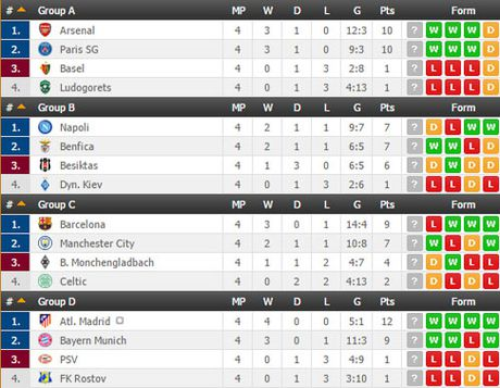 Ket qua vong bang Champions League rang sang 2.11 - Anh 3