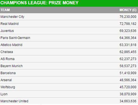 CLB kiem tien so 1 Champions League: Cu soc Man City - Anh 2