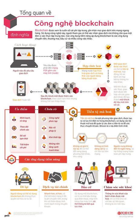 Tim hieu cong nghe blockchain qua infographic - Anh 1