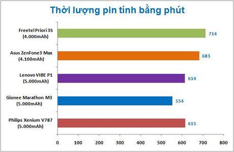 Danh gia smartphone pin trau Freetel Priori 3S - Anh 5