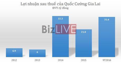 Gia von vuot doanh thu, Quoc Cuong Gia Lai chiu lo 5 ty quy III - Anh 1