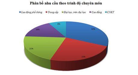 2 thang cuoi nam: Nhu cau tuyen dung lao dong khong dot bien - Anh 2