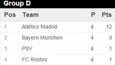 Bayern,Arsenal cung nguoc dong ngoan muc tren san khach - Anh 4