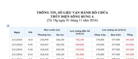 Quang Nam: Cac thuy dien dong loat xa lu - Anh 1