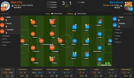 Pep thua Messi, nhung thang Barca que quat - Anh 4