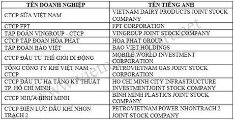 TOP 10 doanh nghiep uy tin nhat Viet Nam nam 2016 - Anh 1