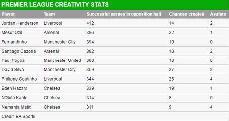 Top 10 chan chuyen tot nhat Premier League: Pogba thu 5, Oezil mat tich - Anh 12