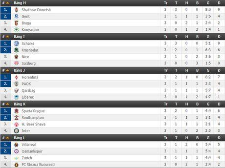 Lich thi dau va truc tiep Europa League ngay 3/11 & 4/11 tren VTVcab - Anh 3