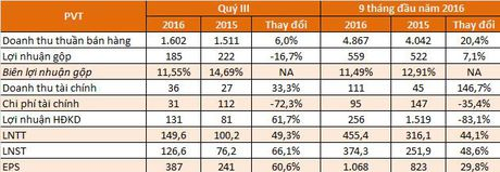 PVT: Lai truoc thue dat 374 ty dong, vuot 34% ke hoach sau 9 thang - Anh 2