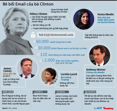 Ba Clinton tiep tuc dinh be boi email sat bau cu - Anh 1
