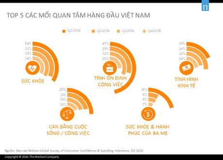 Nguoi Viet lac quan thu 7 tren the gioi - Anh 2