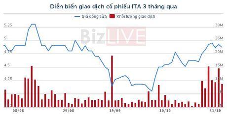 ITA: Co dong lon thu 2 da ban them 17 trieu co phieu - Anh 1